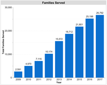 Bar Graph of Families Served